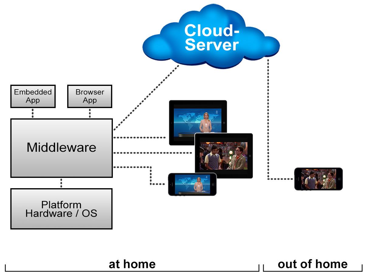 DiscVision | Smart-TV Middleware